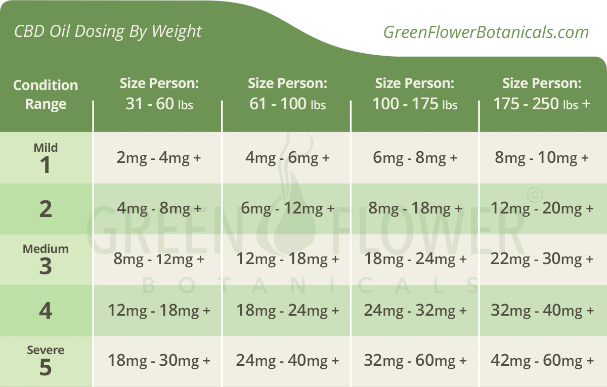 CBD oil dosage chart by Green Flower Botanicals.