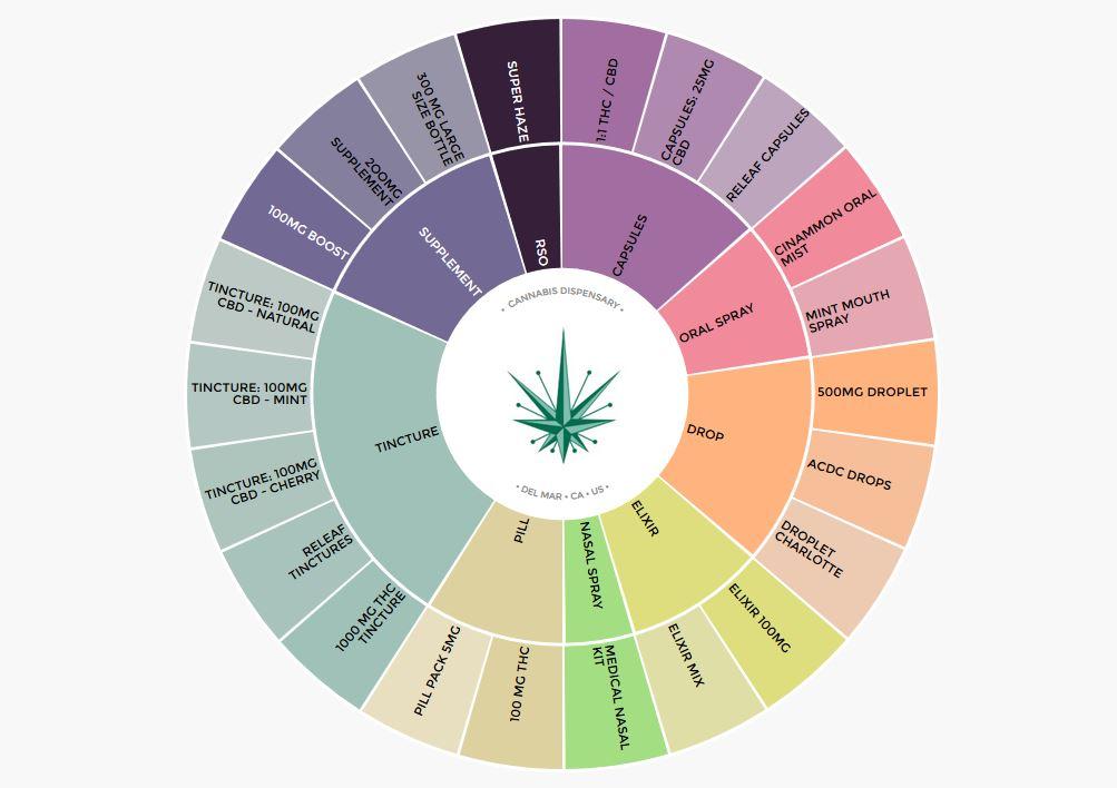Cannabiscope wheel